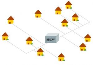Vereinfachte Darstellung einer dezentralen Stromversorgung mit Mini BHKW