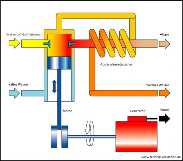 Funktionsschema BHKW