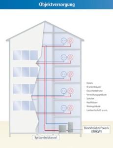 Mehrfamilienhaus Stromversorgung